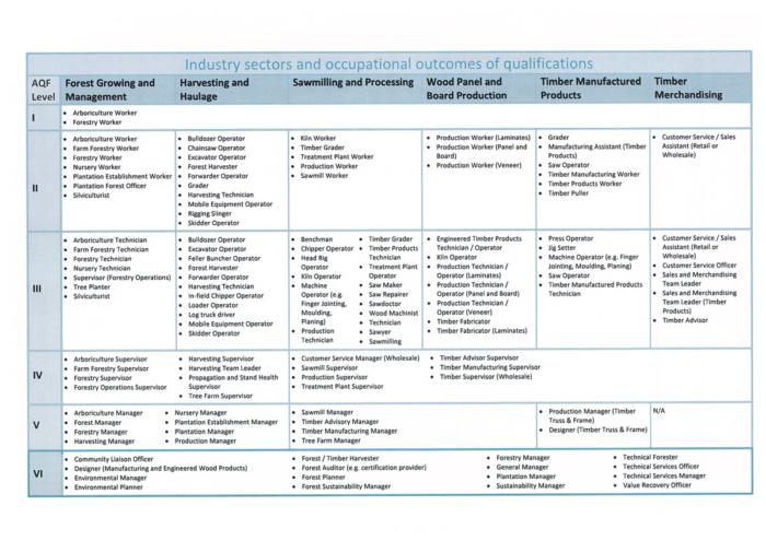 Occupational Outcomes Chart